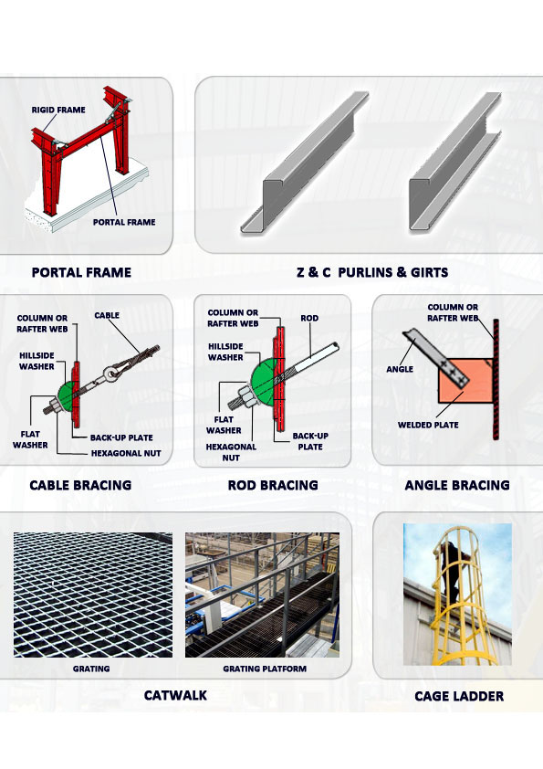 Other Structural Components